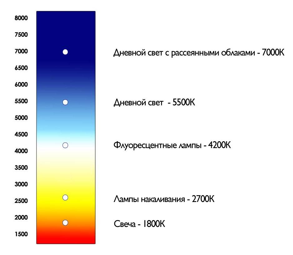 6400 кельвинов какой цвет